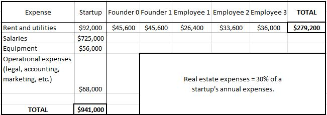 start up expense