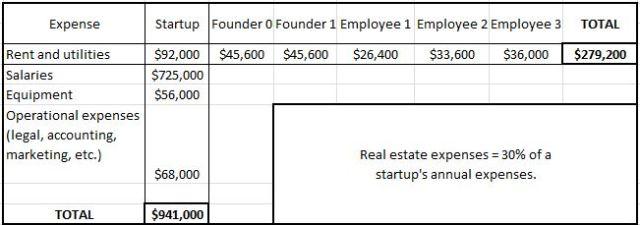 Hong Kong Startup RE Costs